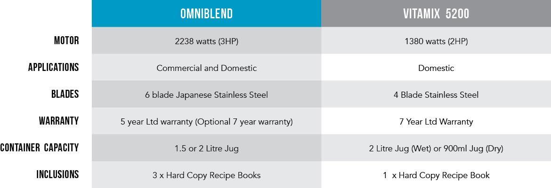 OmniBlend vs Vitamix 5200 Comparison Table