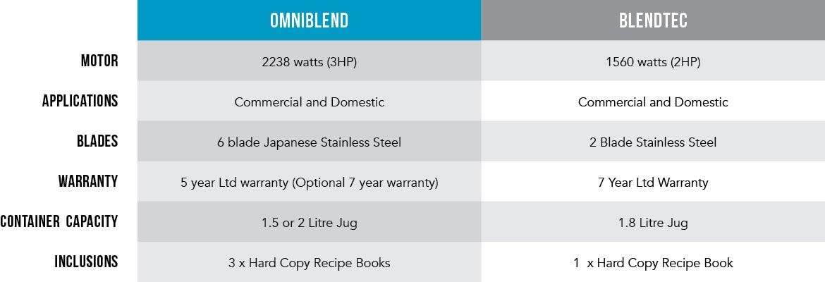 OmniBlend vs Blendtec Comparison Table