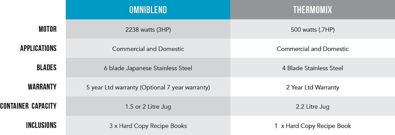 OmniBlend vs Thermomix Comparison Table